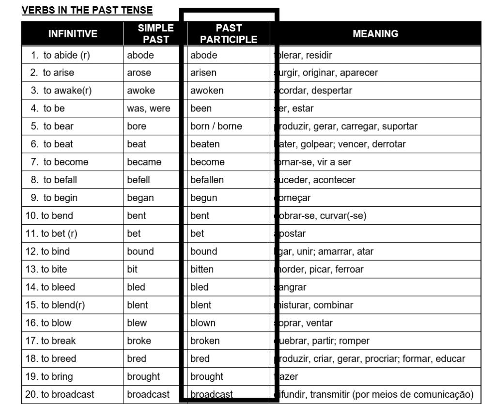 lista de verbos com particípio passado